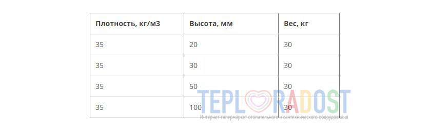 mat-pod-teplyj-pol-iz-ekstrudirovannogo-penopolistirola-penoroll-tablica
