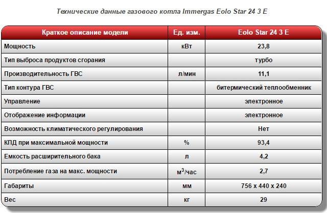 dvuhkonturnyj-gazovyj-kotel-immergas-eolo-star-24-3-e-turbo