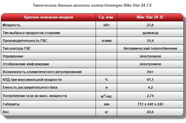 dvuhkonturnyj-gazovyj-kotel-immergas-nike-star-24-3-e-dymohodnyj