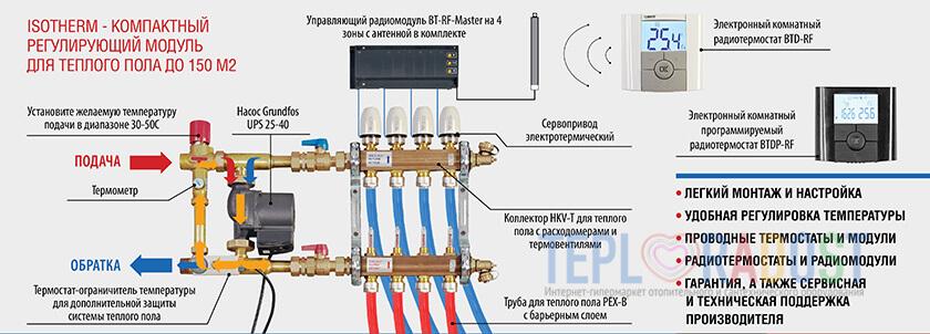kollektor-dlya-teplogo-pola-watts-hkv-2013a-55-s-rashodomerami